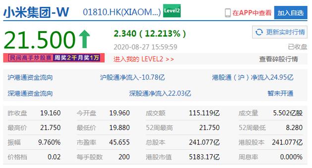 小米集团收涨逾12% 港股市值达5183.17亿港元--九分网络