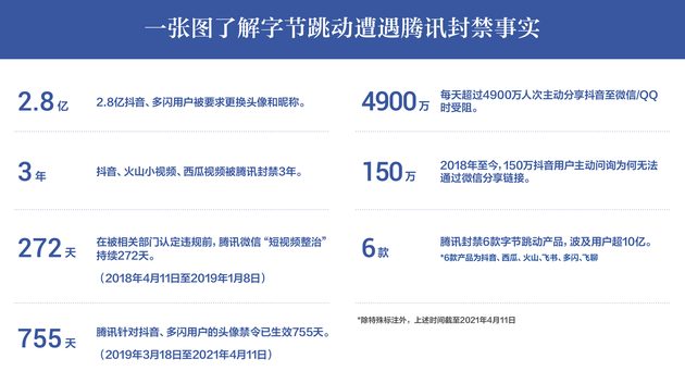 字节跳动:遭腾讯封禁逾3年 每天4900万人次分享抖音受阻