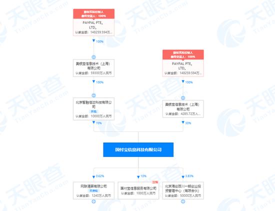 李金退出Paypal关联公司国付宝法定代表人 由邱寒接任