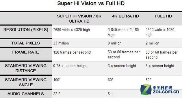 8K对比4K+1080P,优势不言而喻