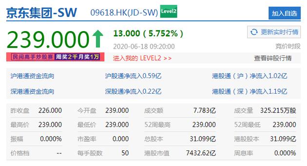 京东港交所挂牌首日开涨逾5% 市值达7432亿港元--九分科技