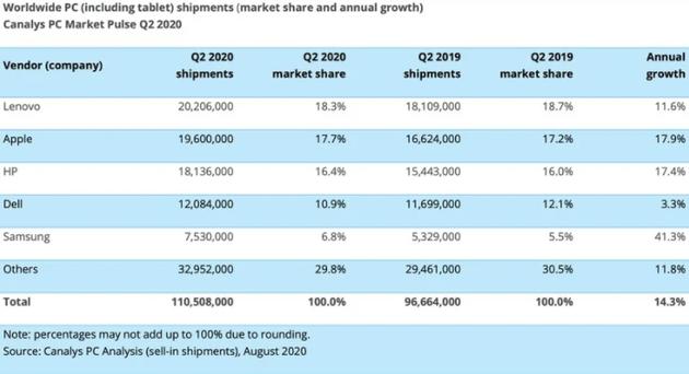 Canalys:二季度平板出货量增加26% iPad销量1430万台
