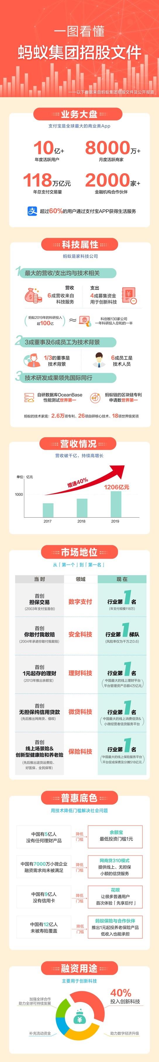 《【蓝冠代理怎么注册】蚂蚁集团上市招股书曝光:日入近4亿,上半年豪赚219.2亿元》