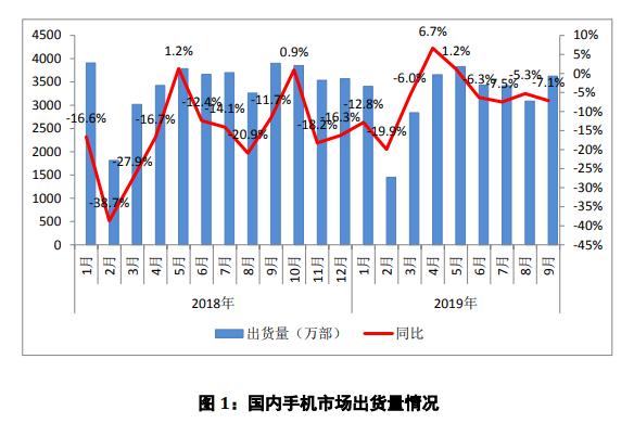 2019年9月國內手機市場報告發布,整體出貨量同比下降7.1%