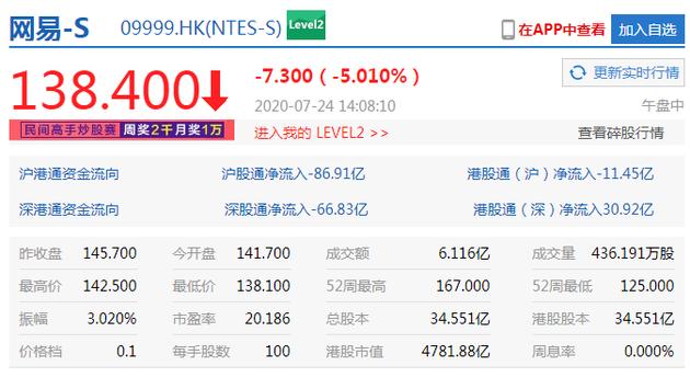 港股恒指午后跌幅扩大至2.5% 腾讯网易小米跌超5%--九分网络