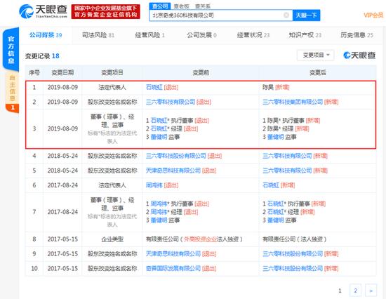 奇虎360工商变更:副总裁石晓虹卸任法人、经理等职