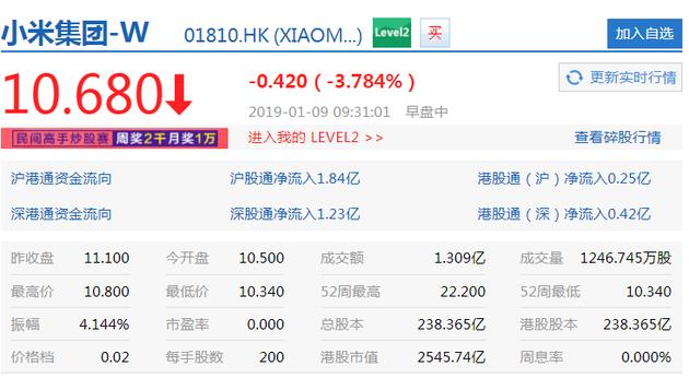 小米开盘即跌5.41% 禁售期结束也将令股价在短期承压
