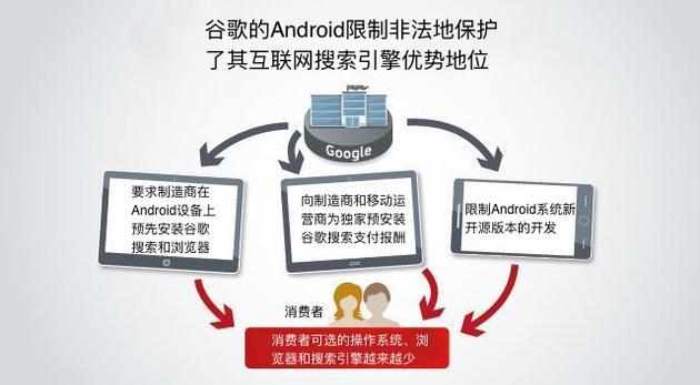 欧盟对谷歌处50亿美元罚款 利用Android巩固搜索地位-孤独常伴