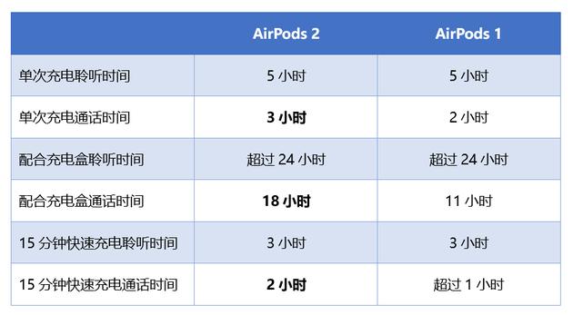 新老AirPods对比 买与不买看完你心里就有数了的照片 - 3