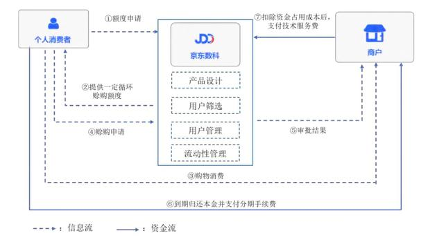 京东白条主要业务模式的流程图