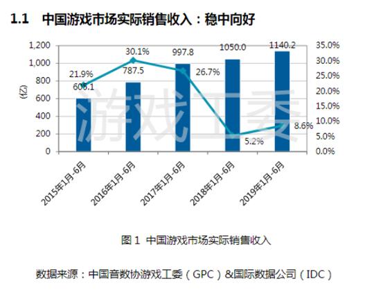 直击|中国游戏产业报告:用户规模6.4亿人 同比增5.9%