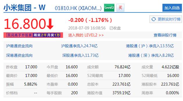 小米上市首日收盘价16.8港元 较发行价下跌1.18%