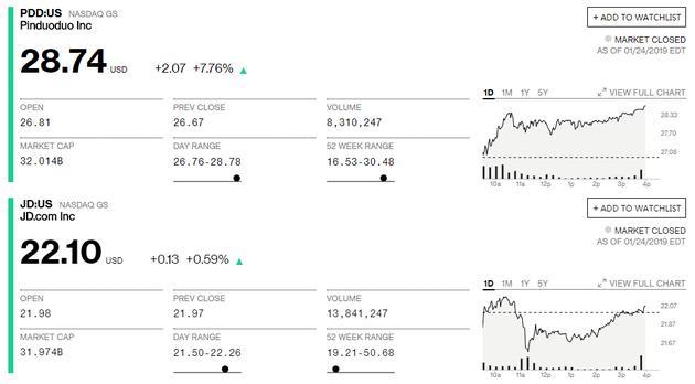 彭博提供的市值数据(上为拼多多,下为京东)