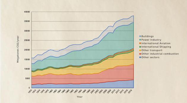 自20世纪70年代以来,二氧化碳排放量一直不断上升