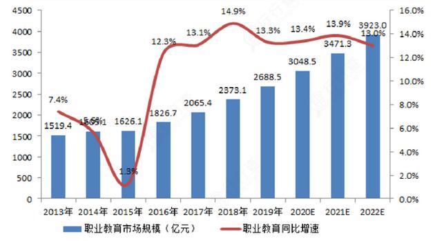 职业教育市场规划,图源:东莞证券研究所