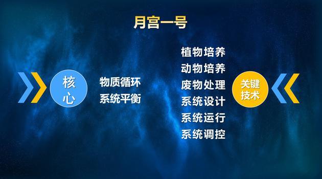月宫一号的核心与关键技术