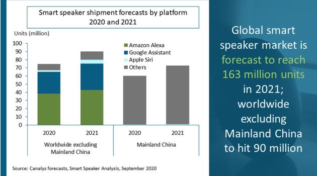 2021年全球智能音箱预计出货量将达到1.63亿台