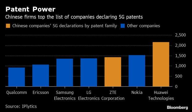 中國企業擁有最多的5G專利