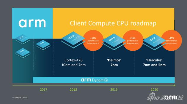 Arm终端事业部的CPU前瞻性线路图