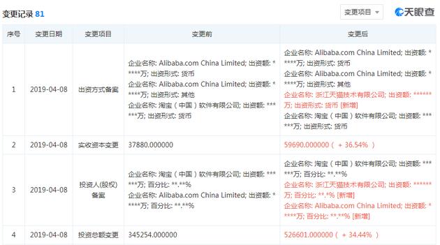 阿里巴巴新增出资方 实收资本增2亿美元