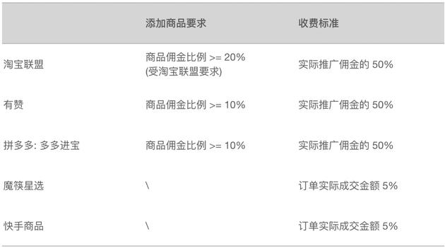 """快手电商调整抽佣比例:抽取50%用于""""商户成长"""
