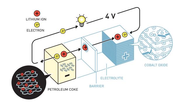 吉野彰研制出了第一款可商用锂离子电池。他在阴极使用了古迪纳夫的锂-钴氧化物,并在阳极使用了一种名为石油焦的碳基材料,该材料中也可以插入锂离子。这款电池在发挥功能时,并不会发生破坏自身的化学反应。相反,锂离子可以在电极之间来回流动,使电池寿命大大延长
