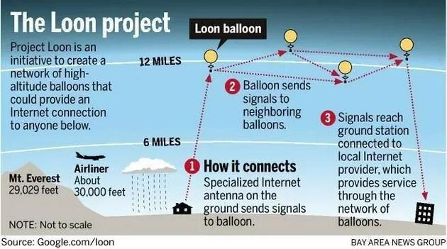 Google气球工作原理