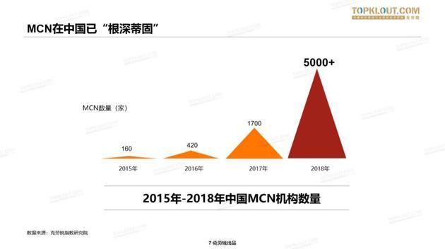 来源:《2019中国MCN行业发展研究白皮书》