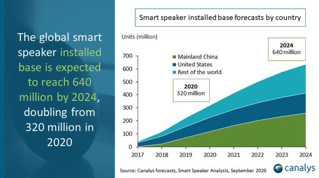 2024年全球智能音箱的基数将达到6.4亿台