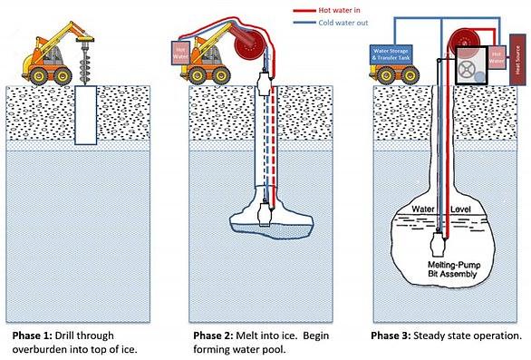 """""""罗德里格斯水井""""的原理是钻探穿过地表直达冰下冰层,融化一些冰,形成一个水池,然后将水抽取出来。通过持续向地下水池泵入热量,就逐渐形成一个蓄水池和一个持续供水系统。"""