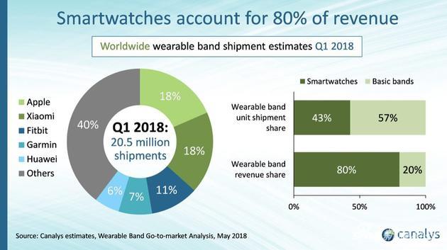智能手表市場不僅還沒涼 出貨量還增長了