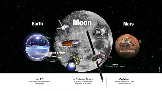 """NASA的""""国家太空探索运动""""包括了保持在低地球轨道活动中的领导地位,以及前往月球、火星和其他目的地的探索目标"""