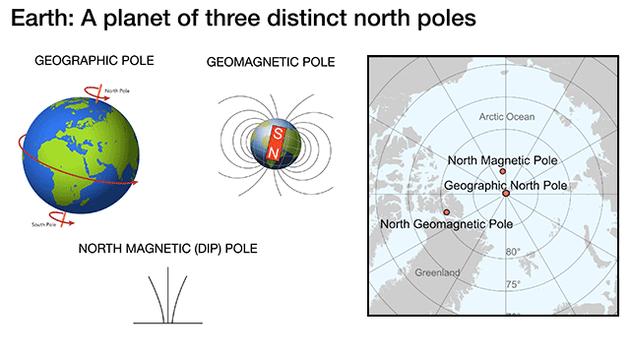 地球的顶端有三个极点,分别是地理北极、地磁学北极和磁北极