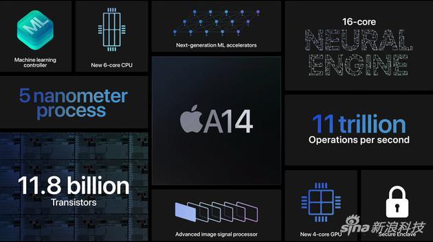 A14在业内第一个使用5nm制程技术