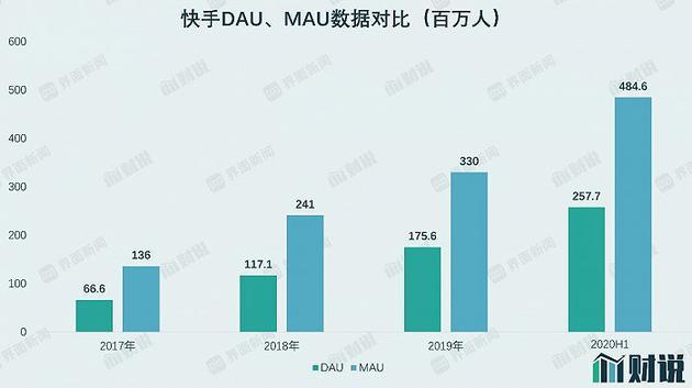 数据来源:招股书,大香蕉伊人久伴2信休钻研部