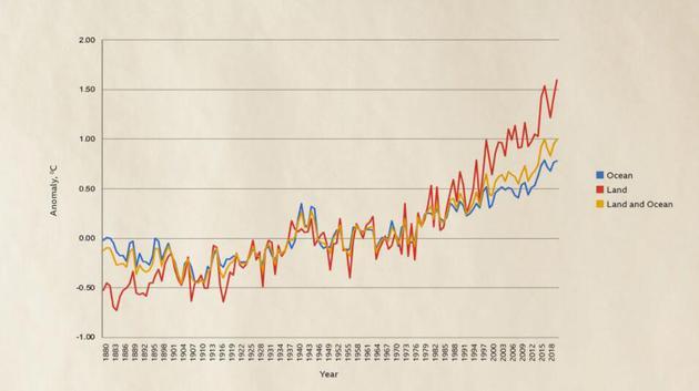近年来,无论是陆地、大气还是海洋,高温异常现象变得越来越严重和频繁