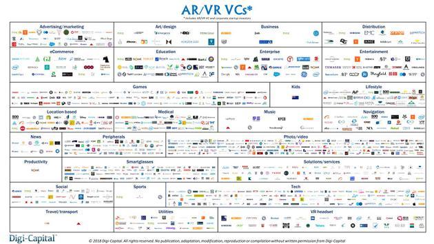 进入AR/VR领域的风投