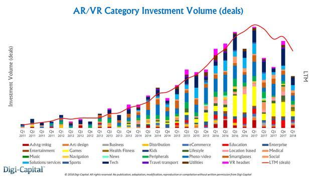 AR/VR投资数量(分类别)