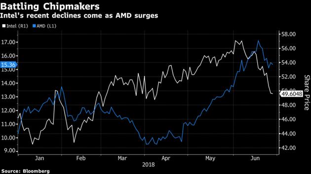 2018年1-6月,英特尔与AMD股价走势