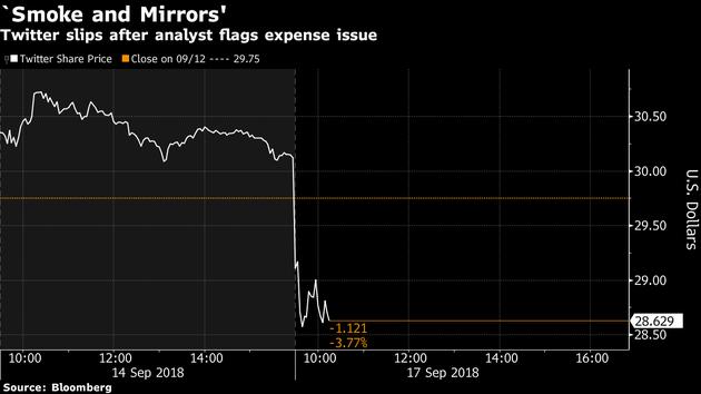 Twitter营业费用遭分析师质疑:股价大跌4.18%