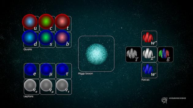 标准模型中的每种粒子可能都有对应的超对称粒子,但寻找这些看不见的粒子显然比物理学家原先预计的更加困难。
