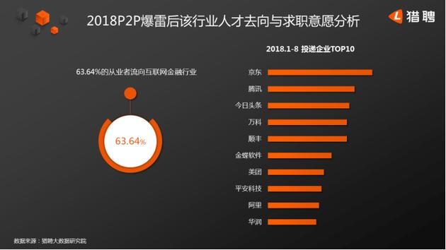 互联网行业年薪排名第二 P2P爆雷潮后近四成从业者离开