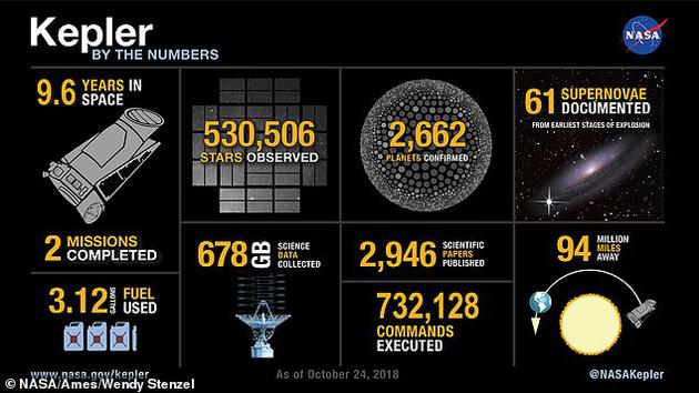 这是第一台在银河系内搜寻走星的探测器,多年来,它的不益看测证实了超过2600颗系生手星的存在,其中很多能够成为追求外星生命的关键。