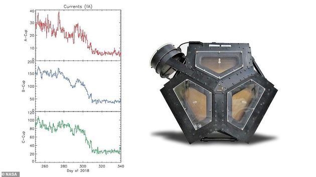 """旅走者2号上搭载的""""等离子体科学实验""""(PLS)载荷,现在这台设备照样在做事,能够望到太阳风粒子强度展现了隐微消极"""