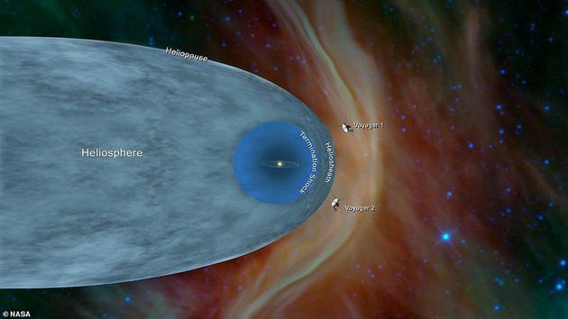 """在太空飞走40众年之久之后,""""旅走者2号""""探测器成为历史上第二艘穿越日球层的人类飞船。所谓日球层,是指高温的太阳风与温度较矮的恒星际物质相互遭遇的区域。听命数据分析,旅走者2号在今年的11月5日跨越了这一面界层。"""