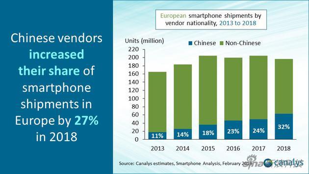 中国手机在总体出货量中所占比重也到了32%