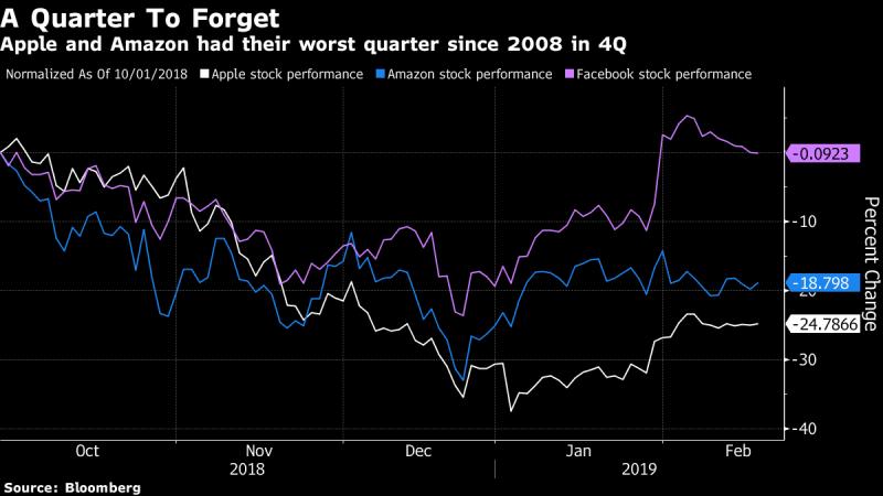 2018年10月-2019年2月,苹果(白)、亚马逊(蓝)和Facebook(紫红)股价走势