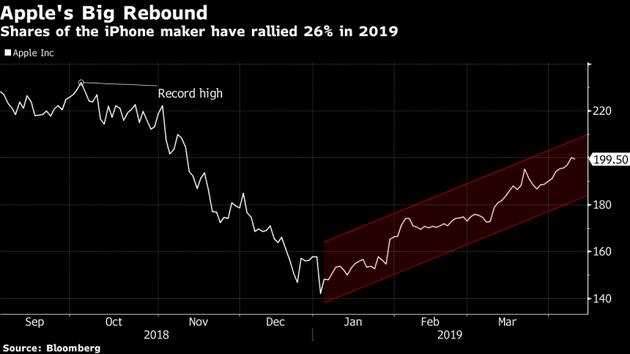 2018年9月-2019年3月,苹果股价走势