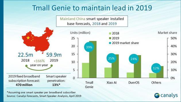 今年全球智能音箱保有量有望突破2亿台:中国增长最快-玩懂手机网 - 玩懂手机第一手的手机资讯网(www.wdshouji.com)