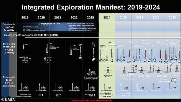 依据最新一份披露文件显示,美国宇航局正在执行一项雄心勃勃的太空计划,准备实现人类重返月球,并最终在月球表面建立一个长期生活基地。